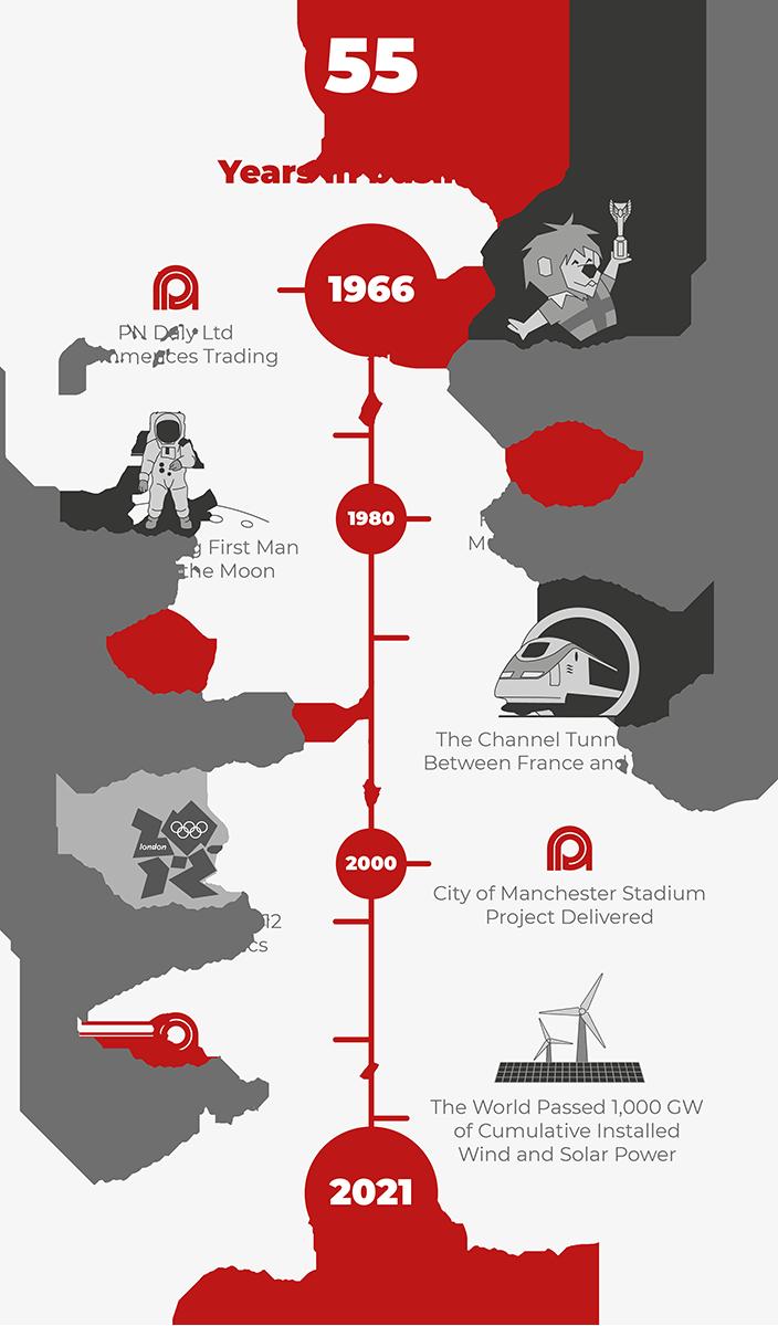 PNDaly Ltd History Timeline